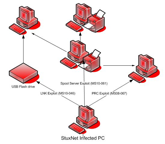 Understanding Computer Viruses