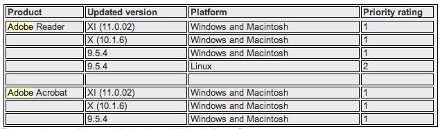 Critical Security Updates for Adobe Reader, Java — Krebs on