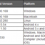 Critical Fixes for Windows, Flash & Shockwave