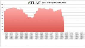 Syria went offline on the evening of May 7. Image: Arbor.