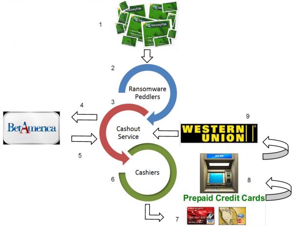 MoneyPak cashout scheme.