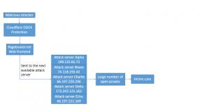 Ragebooter's network structure. Image: Allison Nixon.