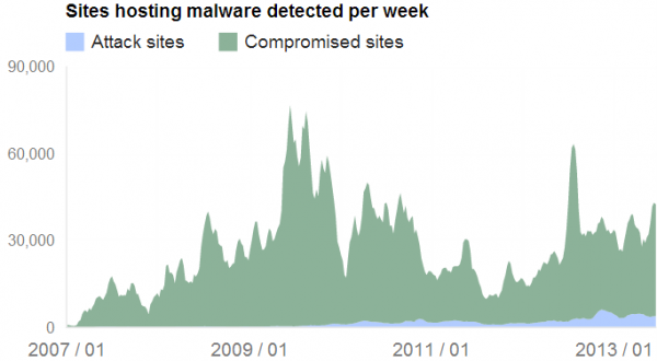 Hacked, malicious Web sites far exceed malware sites constructed by attackers. Source: Google