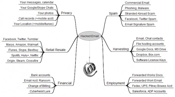 diagram with 'hacked email' in the center, with arrows flowing outward to different clusterings of how your email account could be abused, including for spam, harvesting, employment, privacy violation, retail resale, and financial access