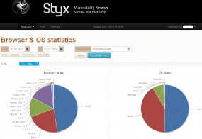 Styx Pack victims, by browser and OS version.