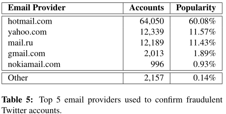 email account providers