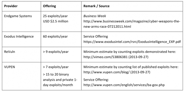 Frei's minimum estimate of exploits offered by boutique exploit providers each year.