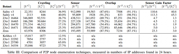 An analysis of the estimated size of ZeroAccess (ZA) and other P2P botnets. Source: P2PWNED — Modeling and Evaluating the Resilience of Peer-to-Peer Botnets at IEEE Symposium on Security & Privacy, May 2013