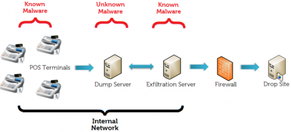 Relationships between compromised and attacker-controlled assets. Source: Dell Secureworks.