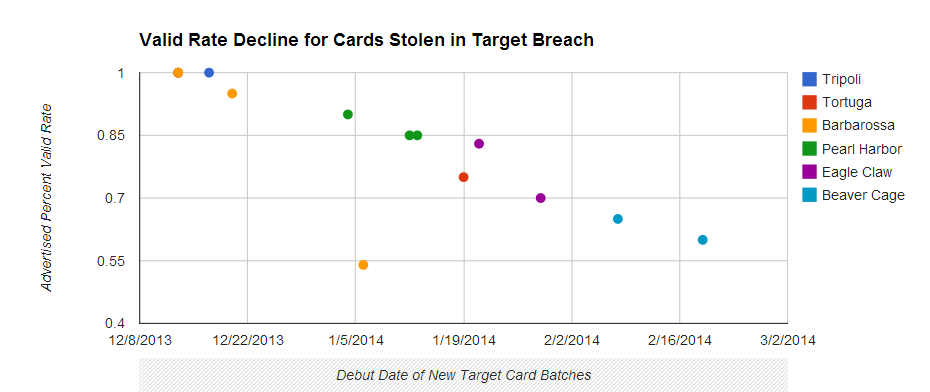 target data breach — Krebs on Security