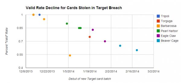 Cards stolen in the Target breach have become much cheaper as more of them come back declined or cancelled by issuing banks.
