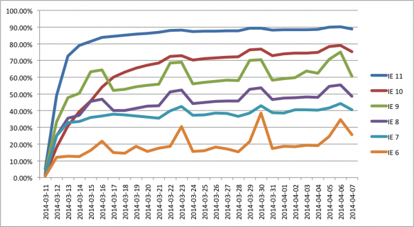 Adoption of Flash patch APSB14-08 (Mar. 11, 2014), broken down by IE version.