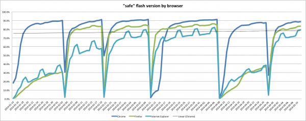 The adoption rate, broken down by browser type, of the last six Adobe Flash updates.