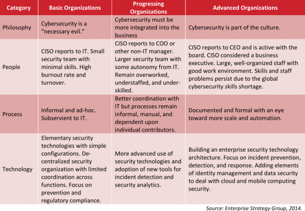What S Your Security Maturity Level Krebs On Security