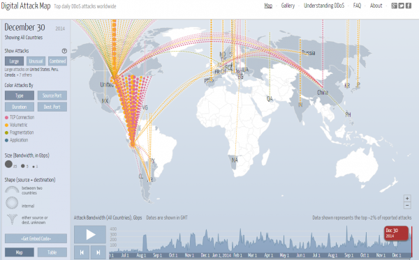 The Digital Attack Map from Arbor networks is powered by data shared anonymously by 270 ISPs.