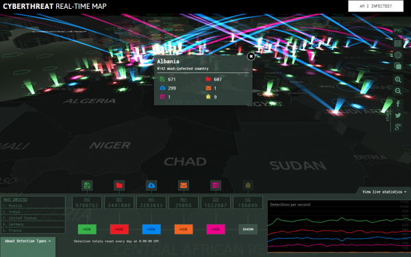 Kaspersky's Cyberthreat Real-time Map is probably the closest of them all to a video game.
