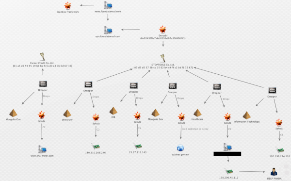 "A Maltego transform published by CrowdStrike. The graphic is intended to illustrate some tools and Internet servers that are closely tied to a Chinese cyber espionage group that CrowdStrike calls ""Deep Panda."""