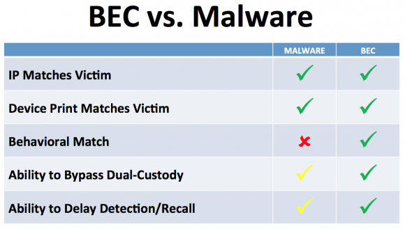 Business Email Compromise (BEC) scams are more versatile and adaptive than more traditional malware-based scams.