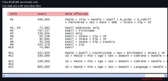 """A description posted to the """"Hell"""" forum listing the attributes of the Adult Friend Finder user database."""