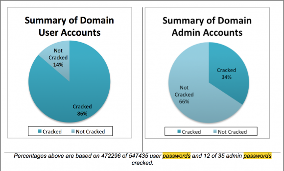 A summary of the user and administrator account passwords that Verizon experts were able to crack within one week of finding them on Target's network.
