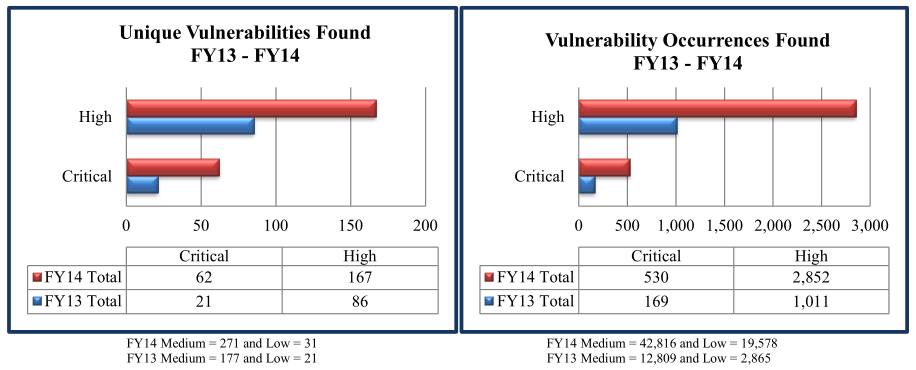 Penetration testing firms seems
