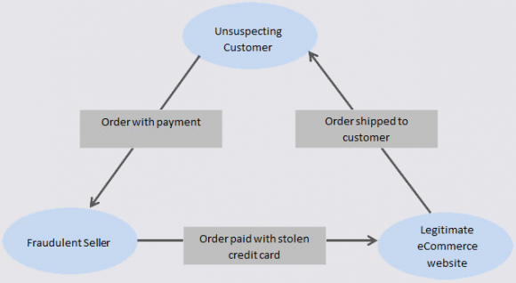 Triangulation fraud. Image: eBay Enterprise.