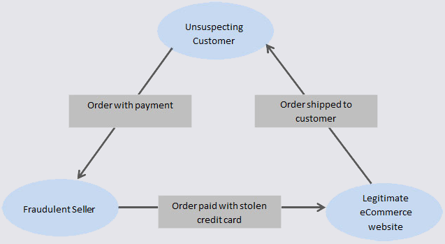 How Carders Can Use eBay as a Virtual ATM — Krebs on Security