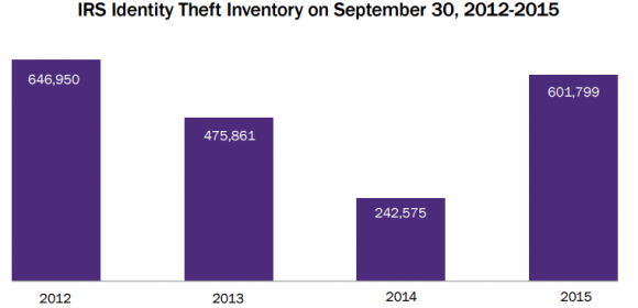 Incidence of tax-related ID theft as of Sept. 2015. Source: IRS.