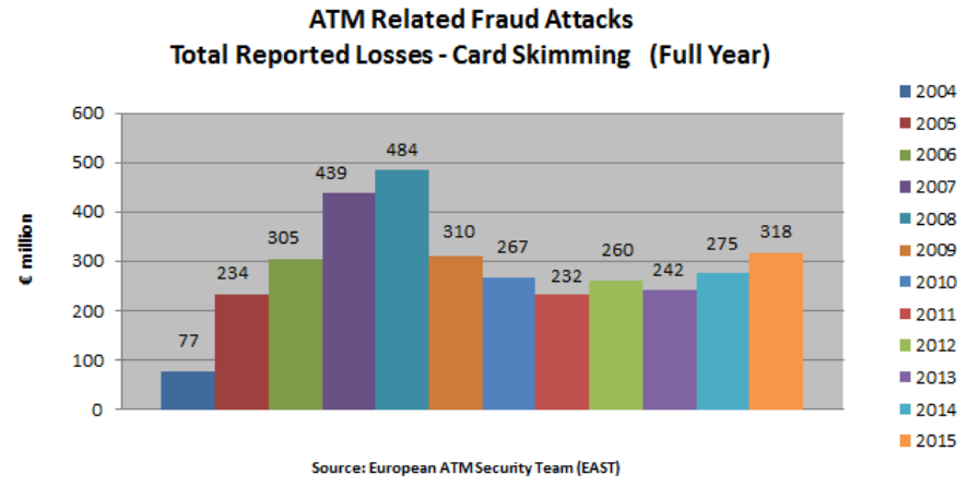 A Dramatic Rise in ATM Skimming Attacks — Krebs on Security