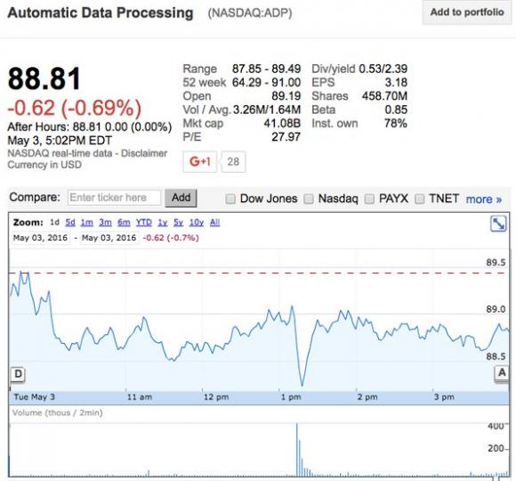 adp-stocknews