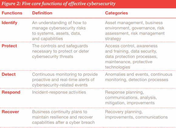 How to fashion a cybersecurity focus beyond mere compliance. Source: PWC on NIST framework.