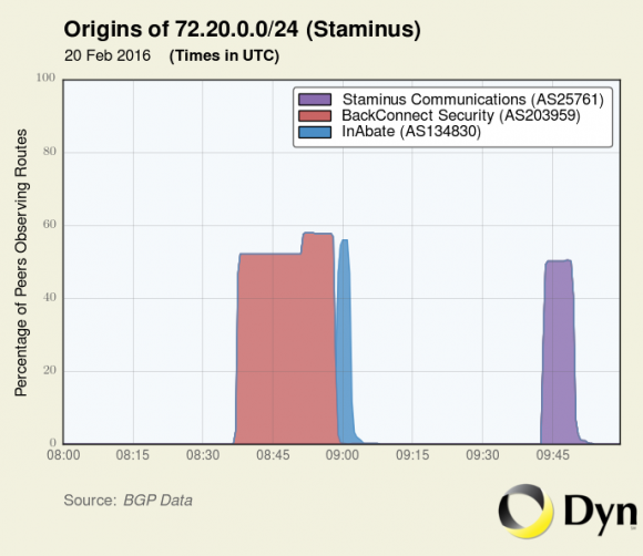 BackConnect's apparent hijack of address space owned by Staminus Communications on Feb. 20, 2016. Image: Dyn.