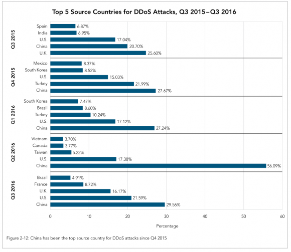 Top sources of DDoS attacks. Image: Akamai.