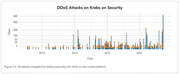 A visual depiction of the increasing size and frequency of DDoS attacks against KrebsOnSecurity.com, between 2012 and 2016. Source: Akamai.