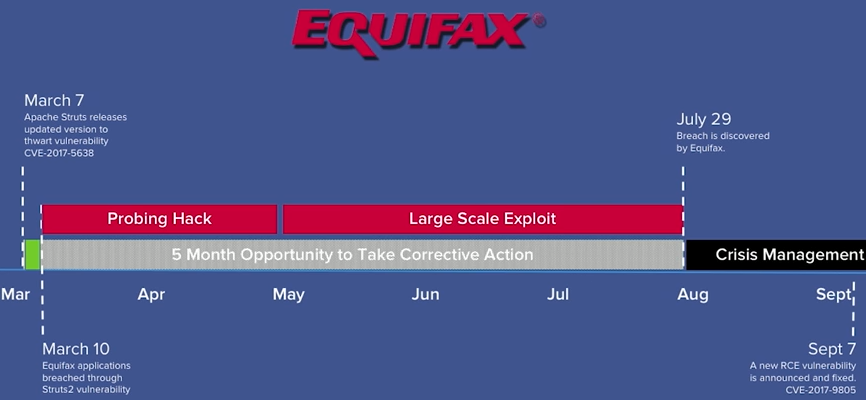 - equifaxhack - Experts Urge Rapid Patching of 'Struts' Bug — Krebs on Security