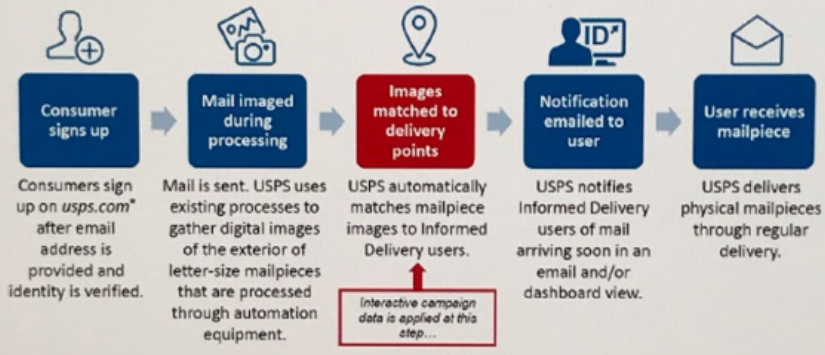 - USPS ID - U.S. Secret Service Warns ID Thieves are Abusing USPS's Mail Scanning Service — Krebs on Security