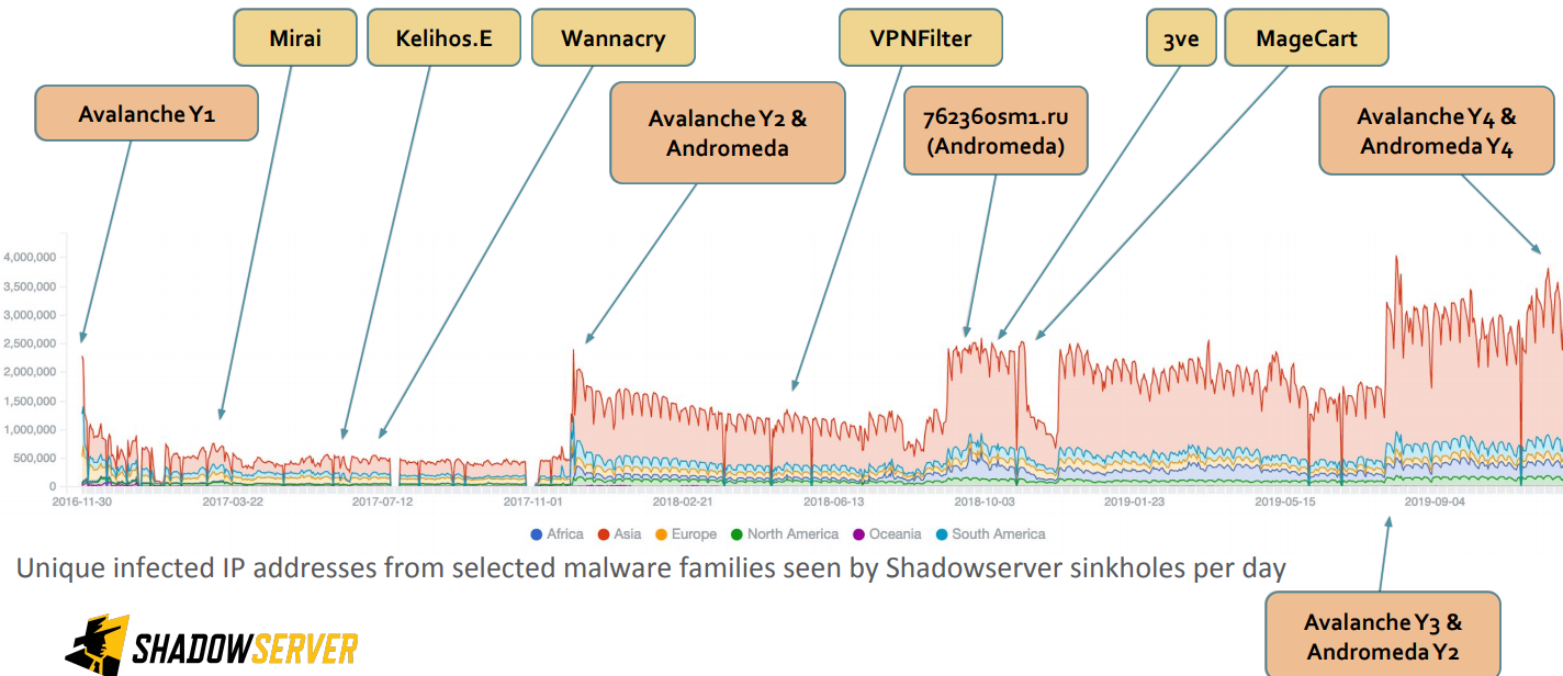 Best option for vee time series