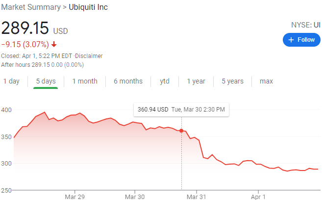 Ubiquiti All But Confirms Breach Response Iniquity